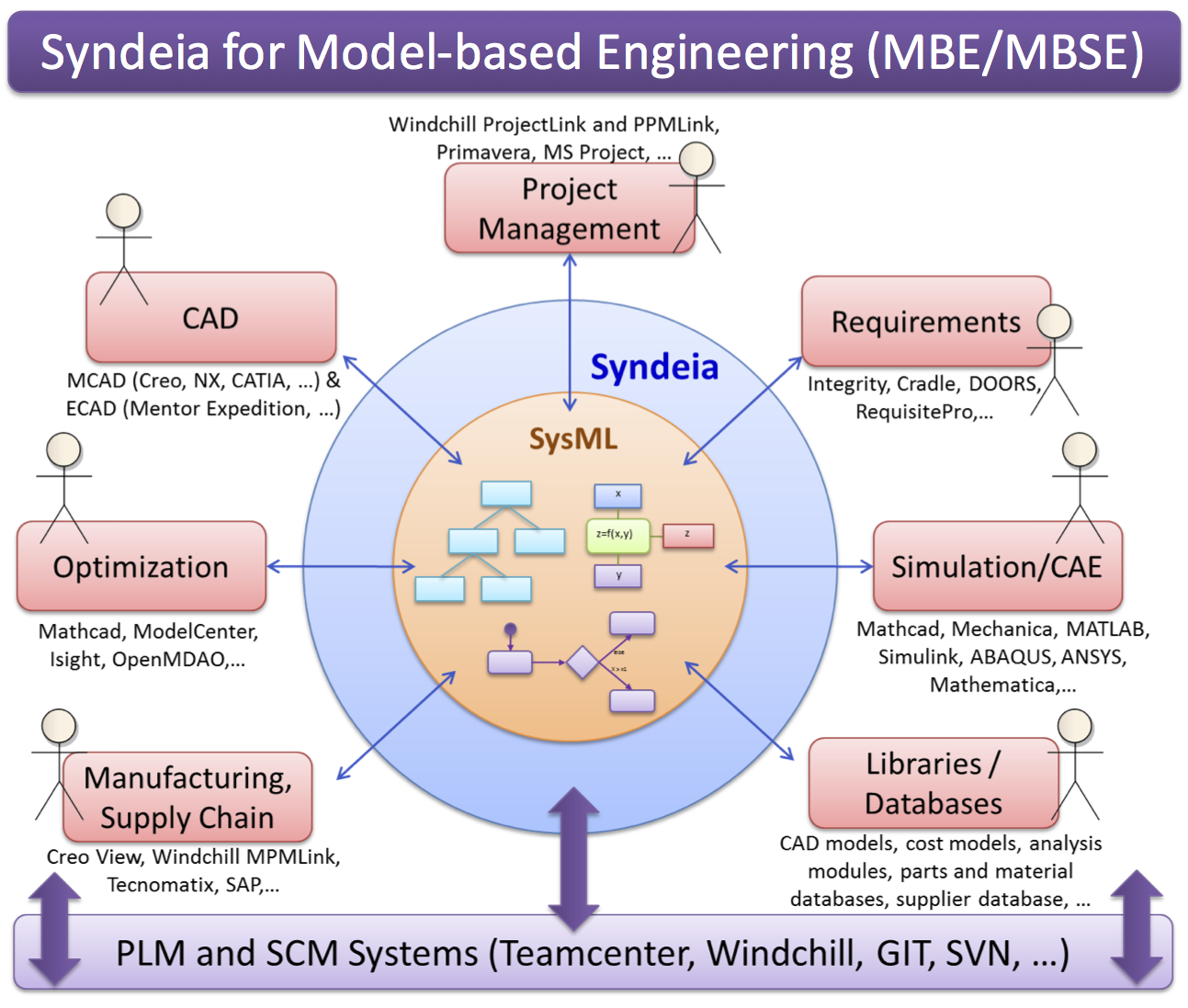Syndeia_for_MBE_MBSE