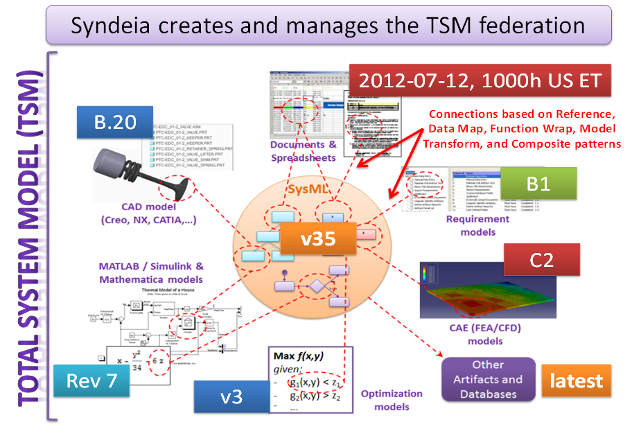 Total System Model Federation