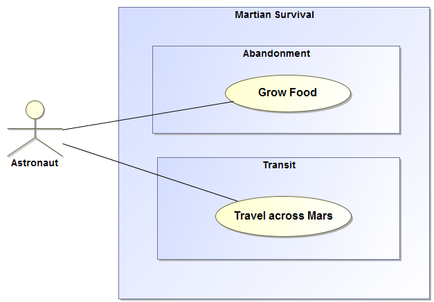 Martian Survival Use Case