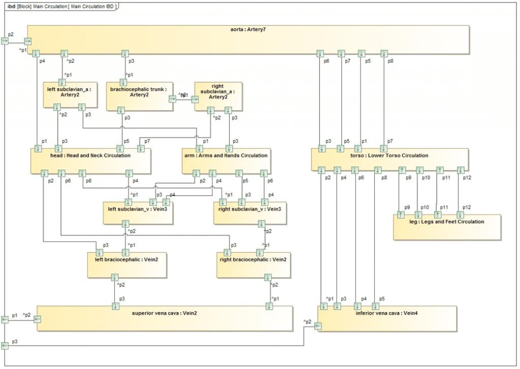 Main Circulation SysML IBD