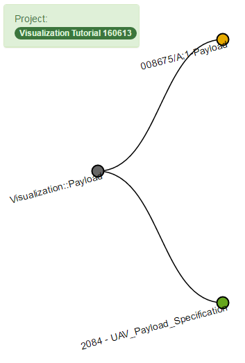 Figure 2: Syndeia Local Visualization, Tree Layout option, beginning from SysML block Payload