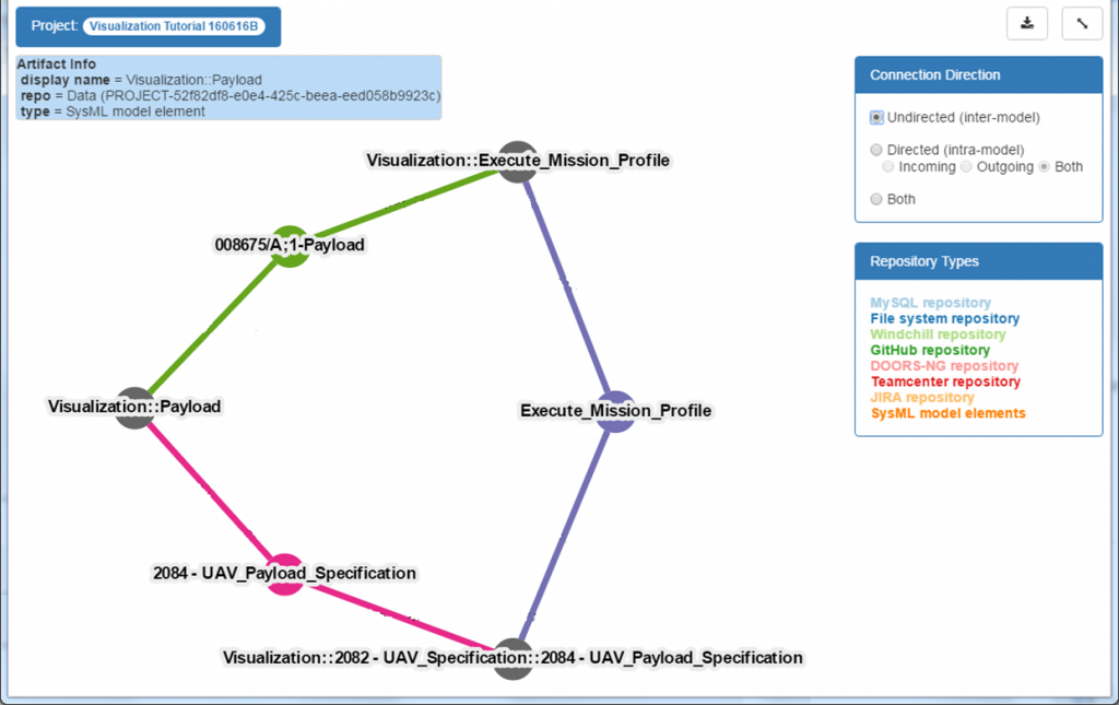 Figure 4: Syndeia Local Visualization, Auto-Layout option, showing cyclic relationship graph