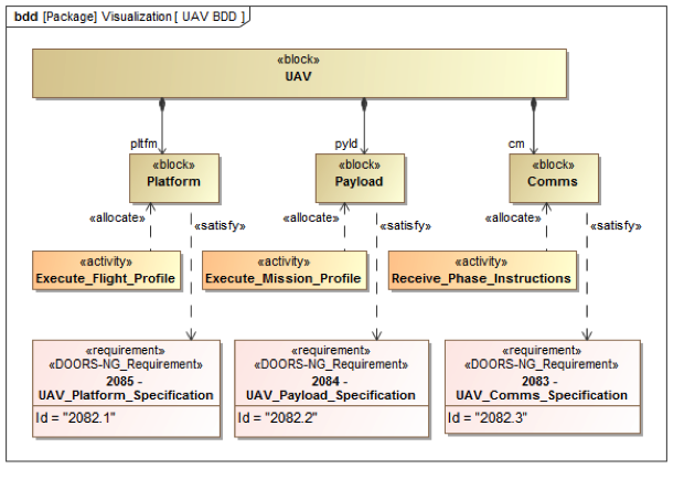 syndeia-visualization-intra-model-1