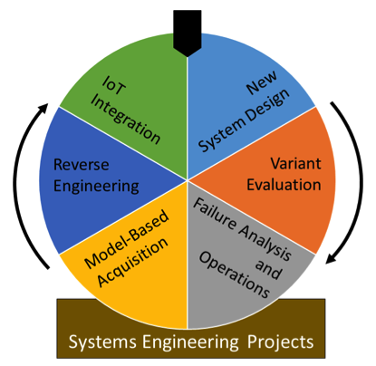 systems engineering process scenarios First Steps in Adopting MBE