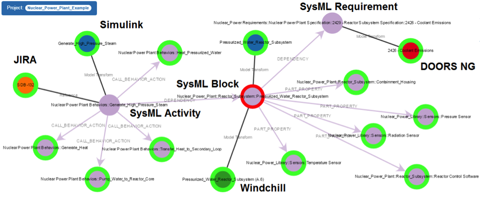 syndeia graph visualization nuclear plant