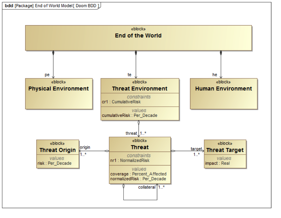 Basic structure of the End of the World - How The World Ends