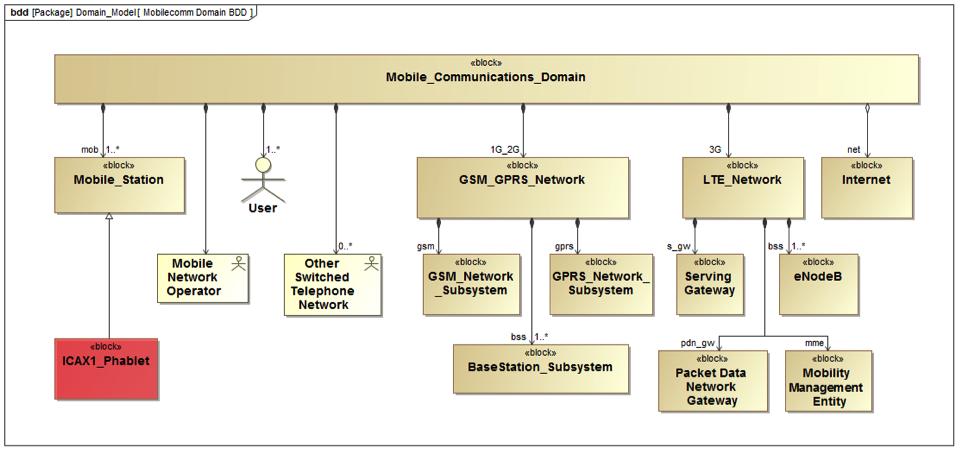 Figure 1 Using the phablet model (red) inside a larger Mobile Communication system model