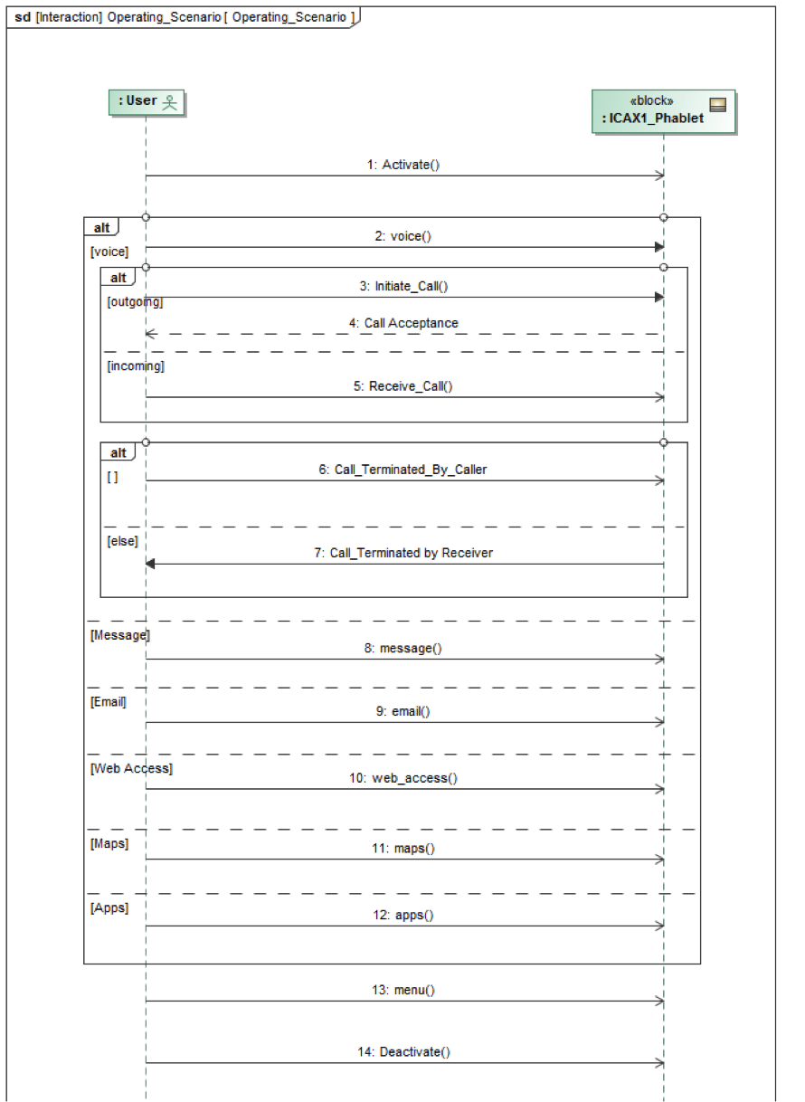Figure 2 SysML sequence diagram for phablet operating scenario- MBE for Electronics.