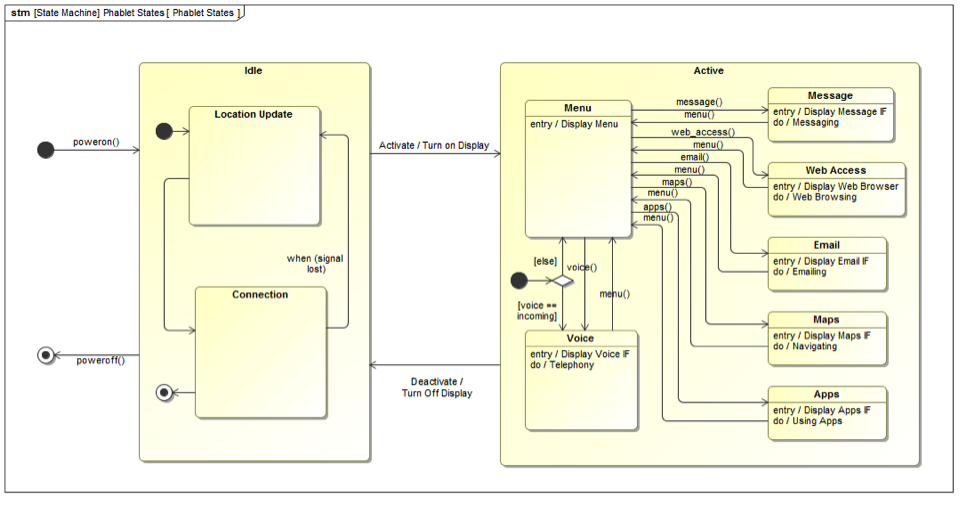 Figure 2 SysML sequence diagram for phablet operating scenario - MBE for Electronics.