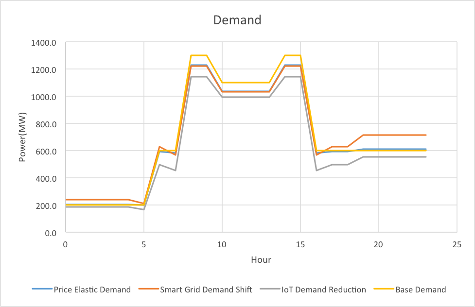 Figure 3 Demand curve shifts reflecting price elasticity, demand shift and demand reduction