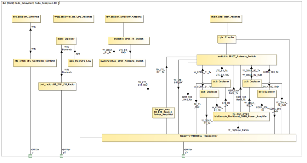 Figure 3 SysML internal block diagram for the phablet radio subsystem, showing the different RF signals and components