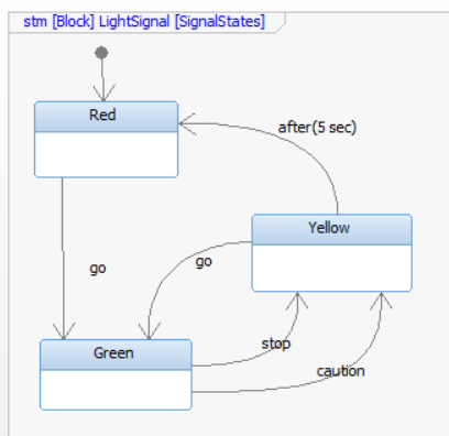 figure-3-statemachine-lightsignal