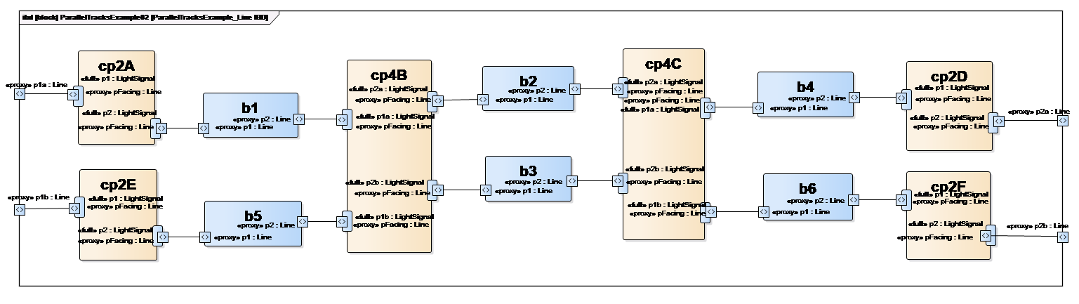 Parallel Tracks Example, internal block diagram showing track connectivity enterprise architect