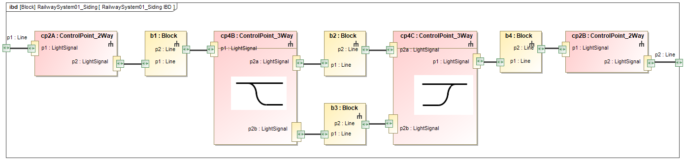 Applying MBSE To Railway Control System Railway-siding-Example-block-definition-diagram-showing-composition-Rhapsody