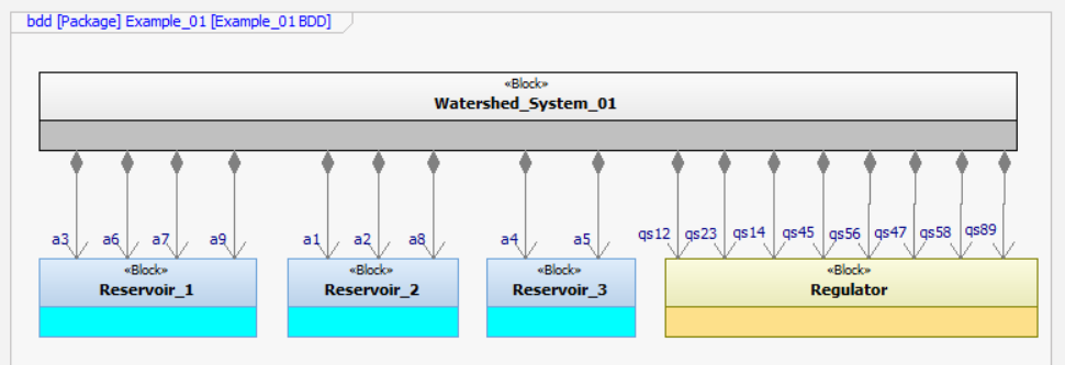SysML-block-definition-diagram-IBM-Rational-rhapsody-of-Watershed_Management_System_01