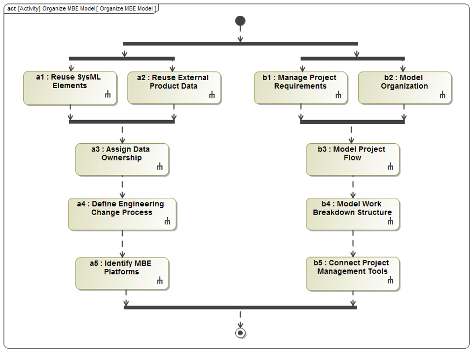Figure 1 Organize MBE Model activity diagram