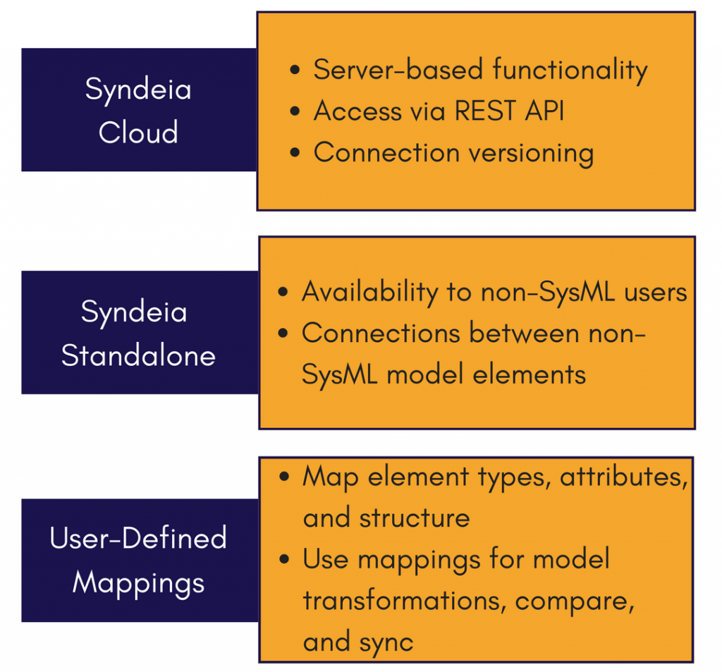 syndeia-3.2-new-features-mbse-intercax