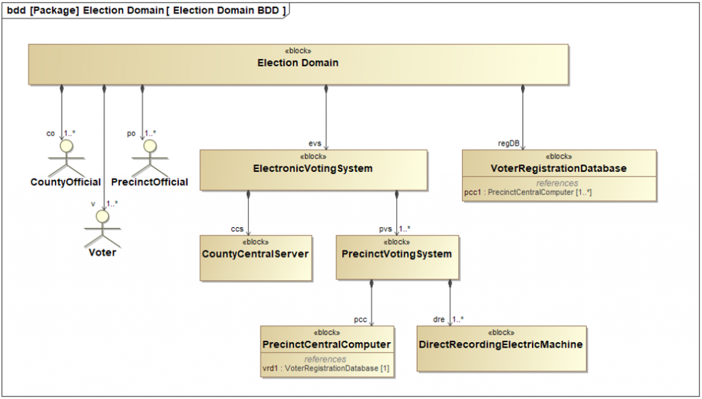 figure-2-bdd-diagram-electronic-voting-system