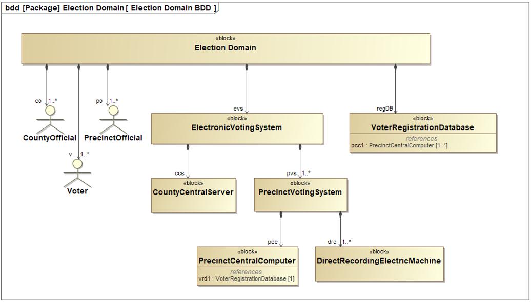figure-2-bdd-diagram-electronic-voting-system