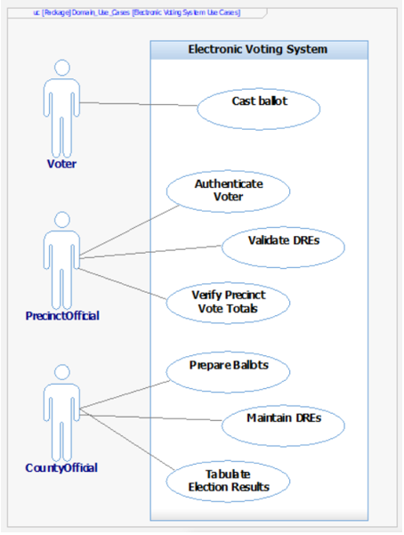 Figure 3 EVS Use Case diagram