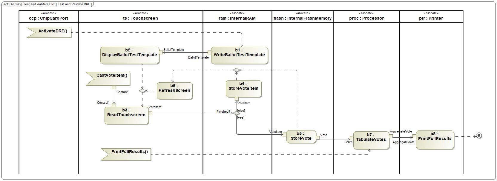 Sysml Activity Diagram Trusted Wiring Diagrams Astahinternalblockdiagramblockpng Intercax Swimlane