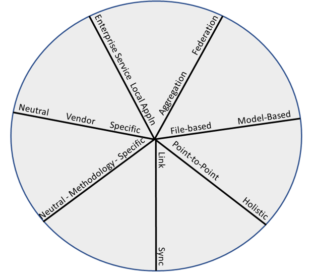 spider-plot-mbse-integration