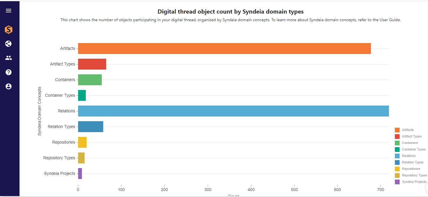 Figure 1 Syndeia Cloud dashboard system metrics