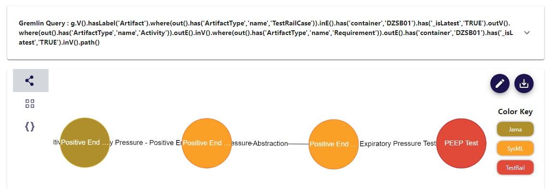Figure 5 Gremlin query – Windchill part – SysML block – Simulink block