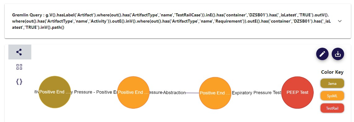 Figure 3 Gremlin query – Jama requirement – SysML requirement – SysML activity/testCase – TestRail Testcase