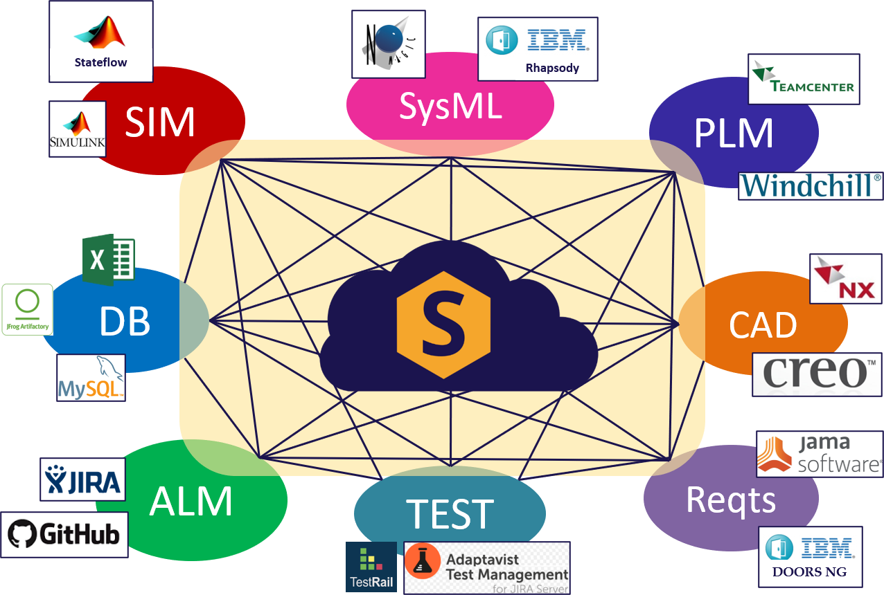 syndeia-3.3-mbse
