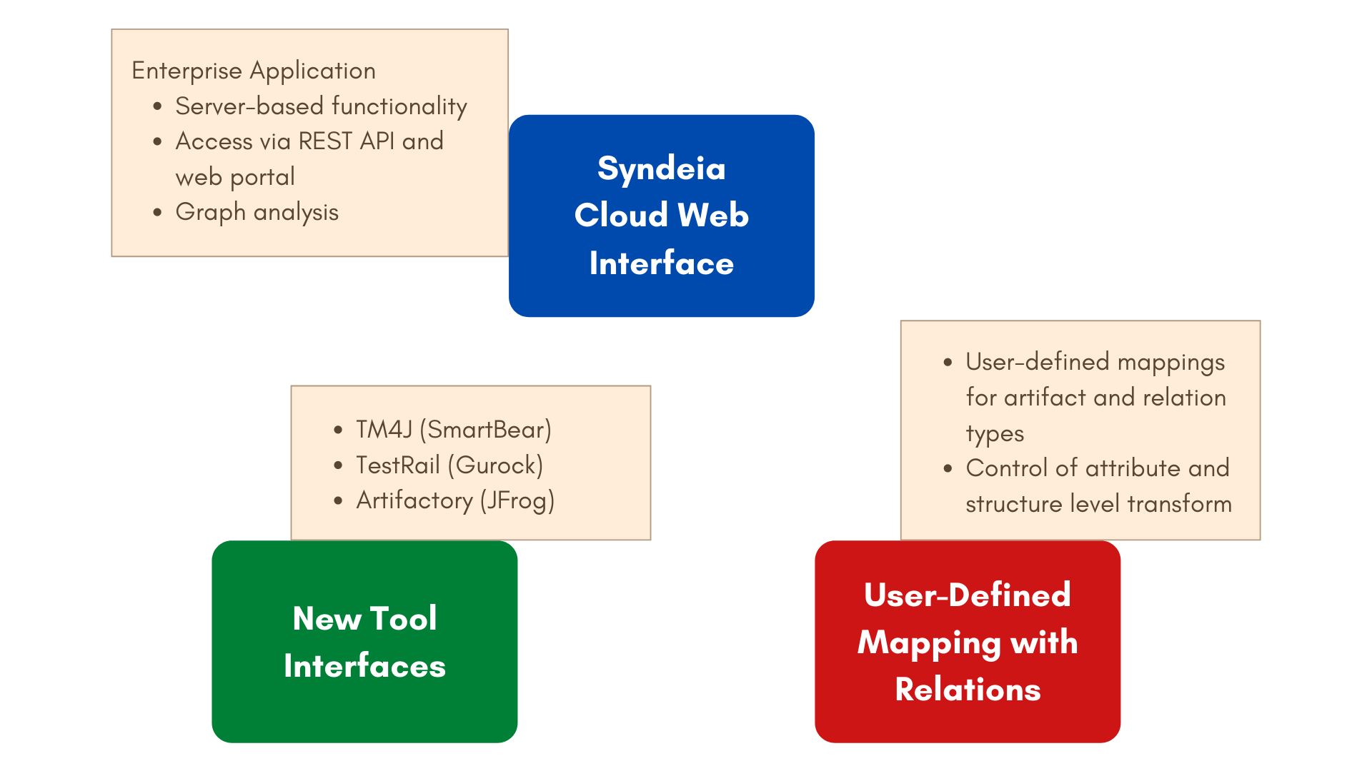 What's new in Syndeia 3.3 new features mbse