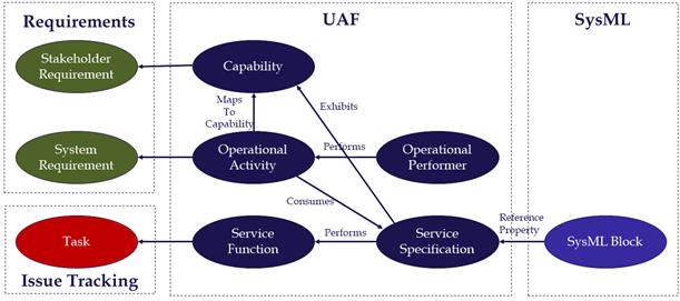 Figure 3 Simplified Mission Engineering Schema